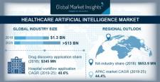 AI in Healthcare Market 2019-2025