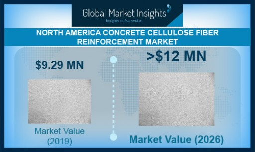 North America Concrete Cellulose Fiber Reinforcement Market Valuation to Exceed $12 Million by 2026, Says Global Market Insights Inc.