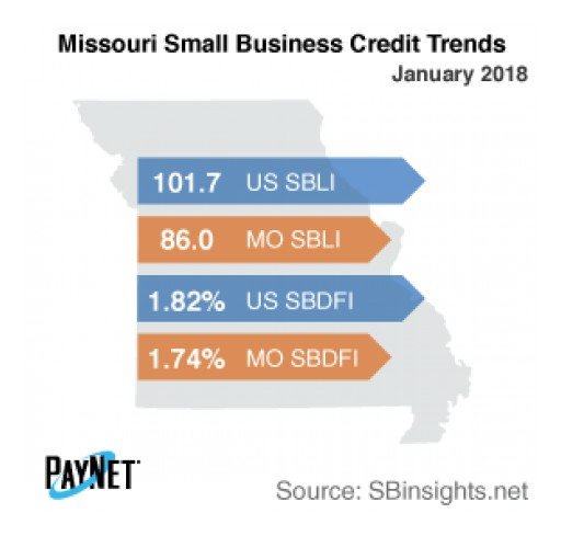 Small Business Defaults in Missouri on the Decline in January