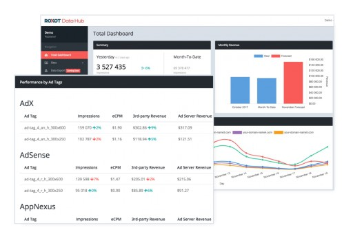Roxot Launched a New Programmatic Reporting Tool and Announced the Updated Pricing on Prebid Analytics