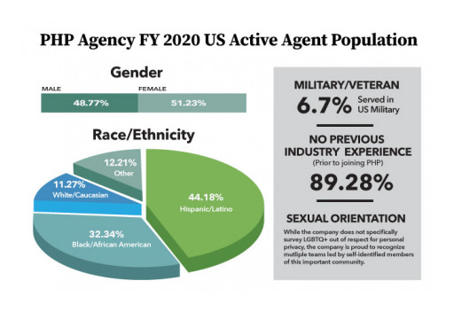 PHP Agency Announces 2020 DEI Transparency Report
