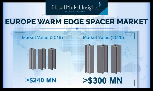 Warm Edge Spacer Market in Europe to cross USD 300 Million by 2026, growing at over 3.5%: Global Market Insights, Inc.