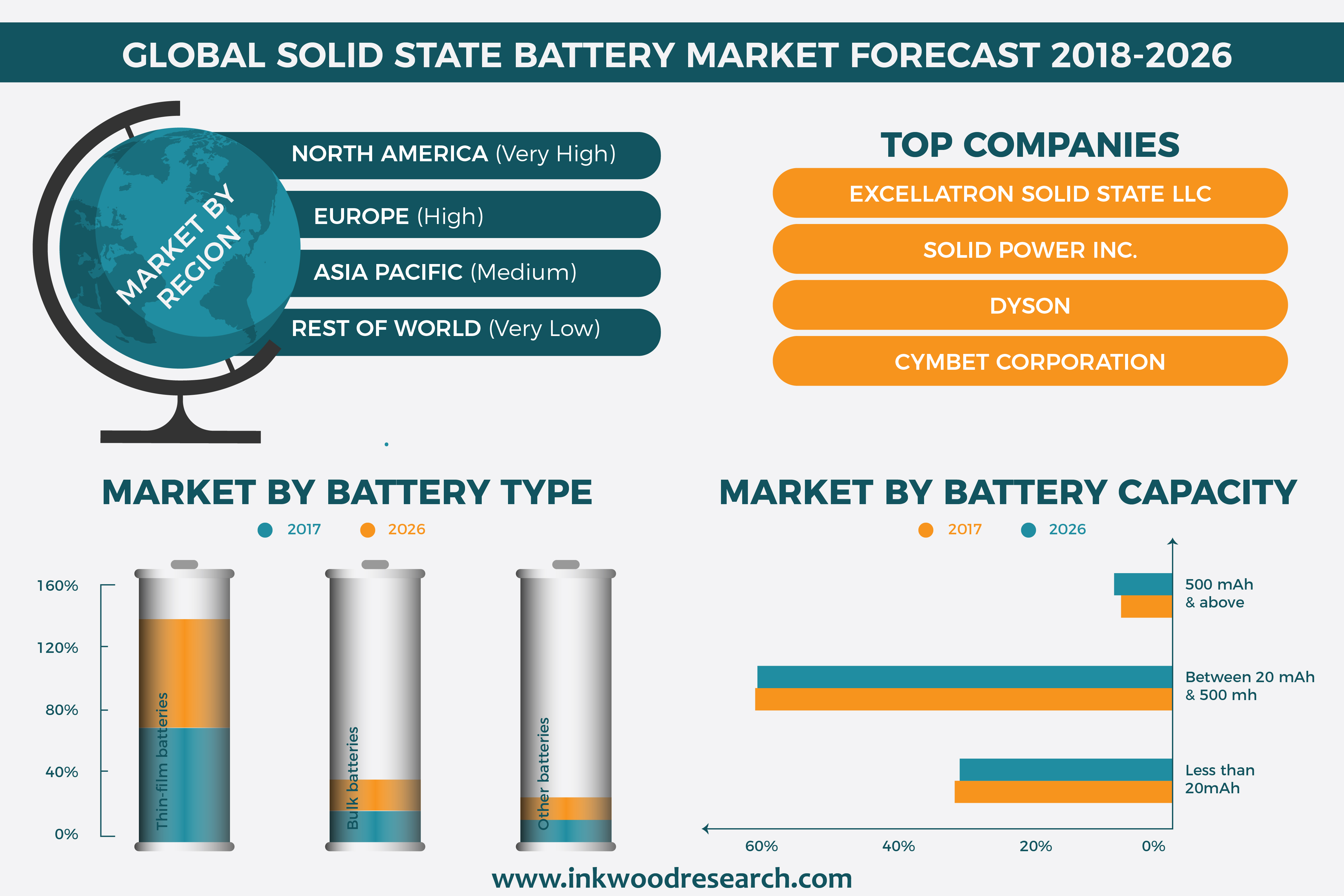 Global Solid State Battery Market To Grow At An Estimated Cagr Of
