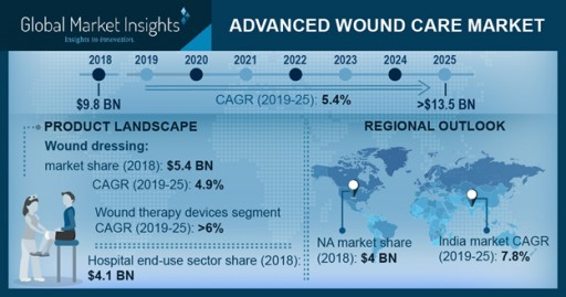 Advanced Wound Care Market to Hit $13.5 Billion by 2025: Global Market Insights, Inc.