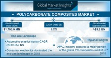 Polycarbonate Composites Market Size worth over $3.2 bn by 2025