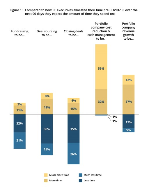 ECA Partners Announces Survey on the Impact of the Economic Downturn on Private Equity