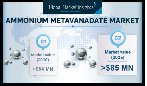 Ammonium Metavanadate Market Revenue to Exceed USD 85 Mn by 2025: Global Market Insights, Inc.