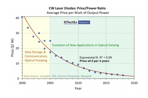Laser Diodes: IDTechEx Research Reviews How Smartphones and Self-Driving Cars See the World