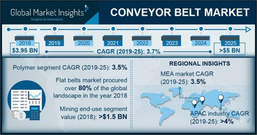 Conveyor Belt Market Share to Hit $5Bn by 2025: Global Market Insights, Inc.