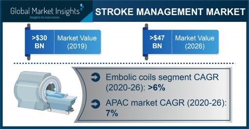 Stroke Management Market Revenue to Cross USD 47B by 2026: Global Market Insights, Inc.