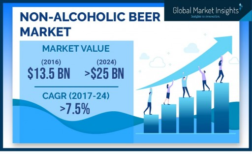 European Non-Alcoholic Beer Market to Hit $6 Billion by 2024: Global Market Insights, Inc.
