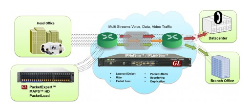 GL Announces Real-World Signaling & Traffic Impairments Simulation Over IP Networks