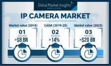 Global IP Camera Market Size worth $20bn by 2025