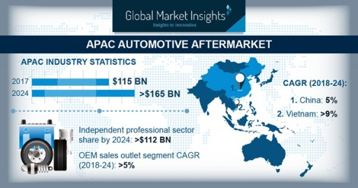 Automotive Aftermarket in Asia Pacific Worth $165bn by 2024: Global Market Insights, Inc.