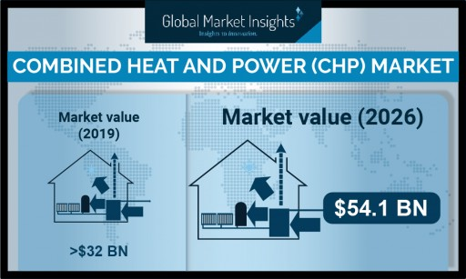 Combined Heat and Power Market to Hit $50 Billion by 2026, Says Global Market Insights, Inc.