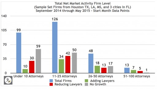 Are Law Firms Steadily Lowering Expectations