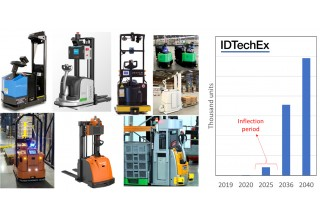 Left: Autonomous tuggers and forklifts, Right: our forecasts, in unit numbers, for autonomous forecasts. Note that these forecasts are long-term, covering the 2020-2040 period