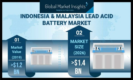 Indonesia and Malaysia Lead Acid Battery Market to Hit $1.4 Billion by 2026, Says Global Market Insights, Inc.