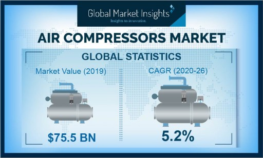 Global Air Compressors Market to Exceed USD 107.56B by 2026: Global Market Insights, Inc.