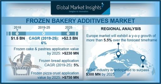 Frozen Bakery Additives Market Value to Hit $2.3 Billion by 2025: Global Market Insights, Inc.
