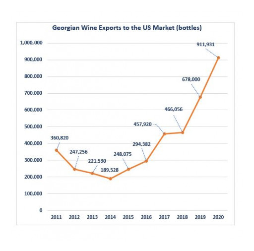 Georgian Wine Imports Carry Momentum Into 2021 With Six Years 30%+ Average Year-Over-Year Growth