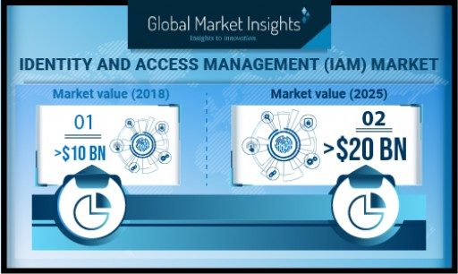Identity and Access Management Market to Surpass USD 20 Bn by 2025: Global Market Insights, Inc.