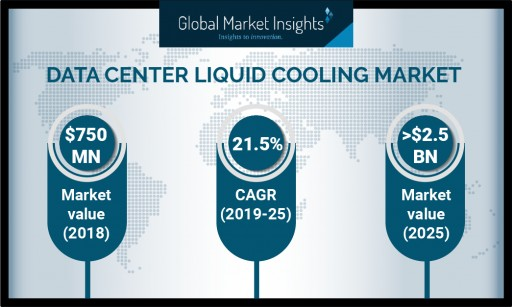 Data Center Liquid Cooling Market Growth Predicted at 21% Till 2025: Global Market Insights, Inc.