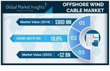 Offshore Wind Cable Market Forecasts 2019-2025