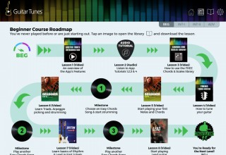 Course Roadmaps: Beginner, Intermediate I, Intermediate II, and Advanced