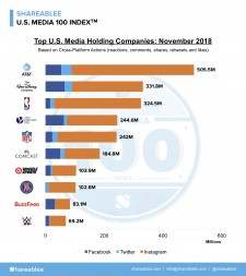 Shareablee's November U.S. Media 100 Rankings