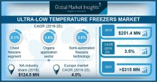 Ultra-low Temperature Freezers Market 2019-2025
