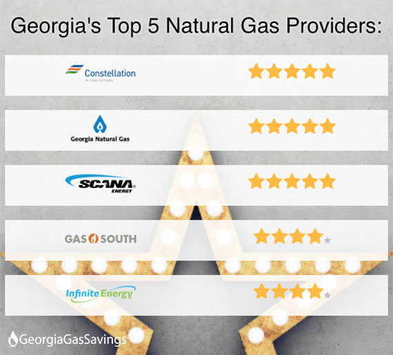 Gas Companies In Georgia >> Georgiagassavings Com Releases Annual Rankings Of Georgia Gas