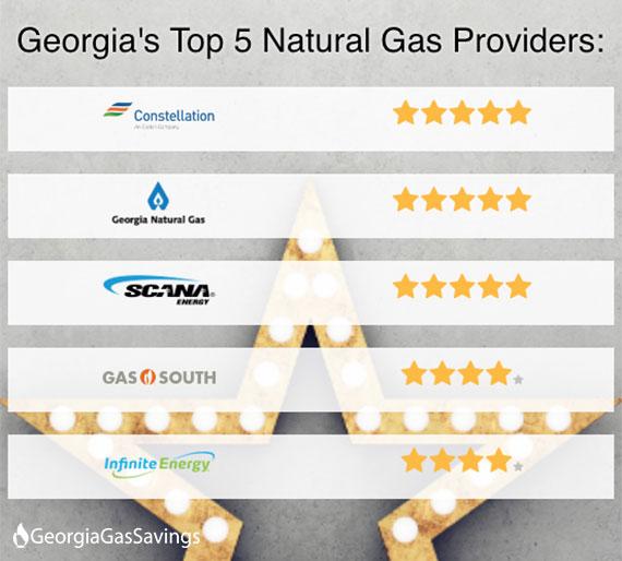 Gas Companies In Ga >> Georgiagassavings Com Releases Annual Rankings Of Georgia Gas