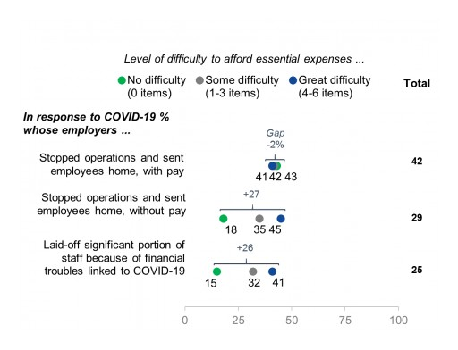 COVID-19 Workplace Challenges for Financially Insecure Workers, According to EurekaFacts Survey