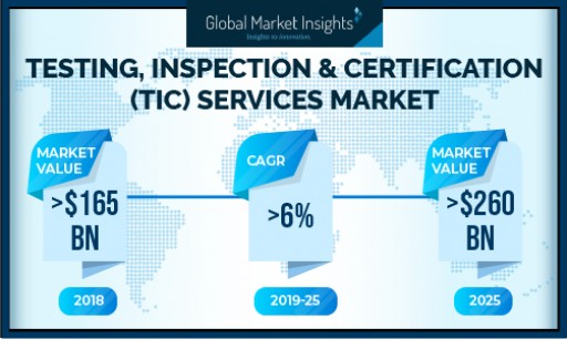 TIC Services Market to Surpass USD 260 Billion by 2025: Global Market Insights, Inc.