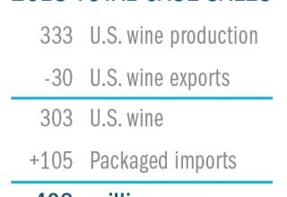 US Wine Total Case Sales