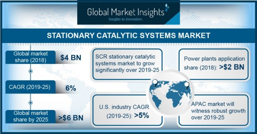Stationary Catalytic Systems Market Will Surge at 6% CAGR Up to 2025: Global Market Insights, Inc.