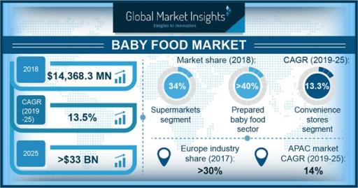 At 13%+ CAGR, Baby Food Market Value Worth USD 33 Billion by 2025: Global Market Insights, Inc.