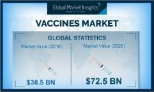 Global Vaccines Market revenue to cross USD 81.5 Bn by 2026: GMI