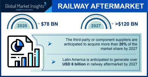 Railway Aftermarket to Value USD 120 Bn by 2027; Global Market Insights Inc.