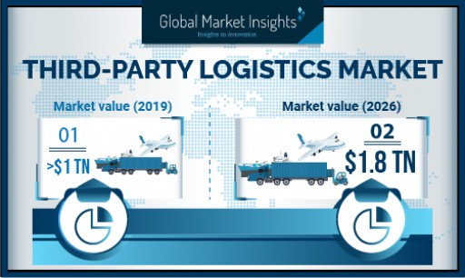 Third-Party Logistics (3PL) Market Revenue to Cross USD 1800 Billion by 2026, Growing at Over 9%: Global Market Insights, Inc.