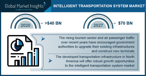 Intelligent Transportation Systems Market 2021-2027, Top 3 Trends Enhancing the Industry Expansion: Global Market Insights Inc.