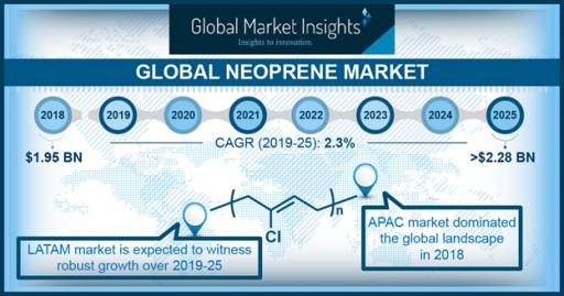 Worldwide Neoprene Market to Hit $2.28 Bn by 2025: Global Market Insights, Inc.