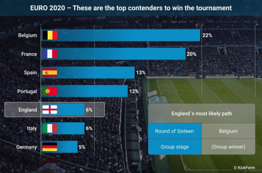 New Forecast: Belgium Top Favourite to Win the European Championship, England Predicted to Be Eliminated in Round of 16