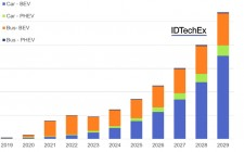Second-life electric vehicle battery annual available capacity