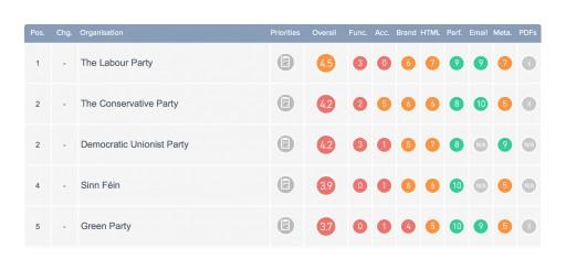 Labour Top - the #1 Political Party Website
