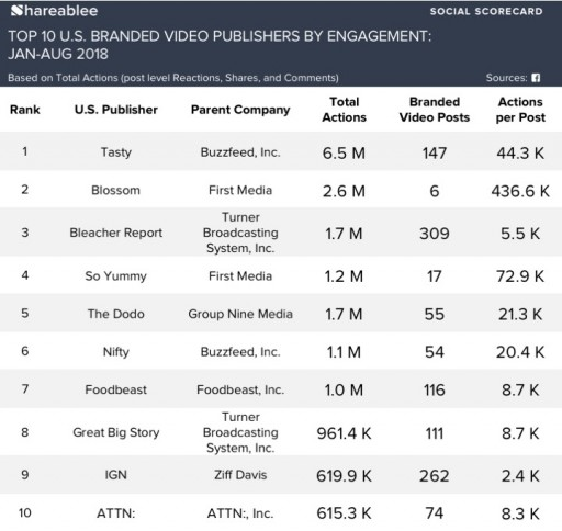 Blossom, Turner & Buzzfeed on Top of Shareablee's New Branded Video Top-Ten Rankings
