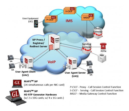GL Enhances SIP Protocol Emulator With EVS and OPUS Audio Codecs