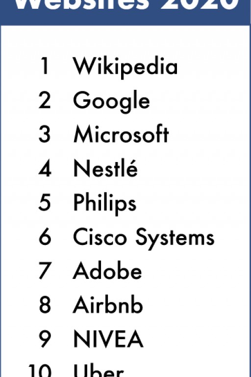 Wikipedia, Google & Microsoft: Byte Level Research Announces the Best Global Websites of 2020