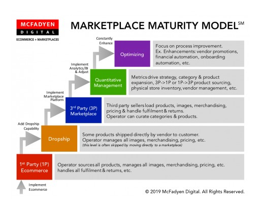 McFadyen Digital Launches First Ever Marketplace Maturity Model℠ for Ecommerce Companies at 2019 NRF Big Show